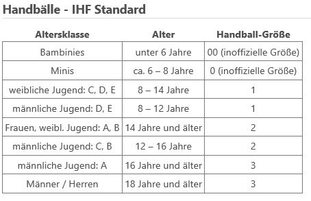 Handball-Gr-ssentabelle